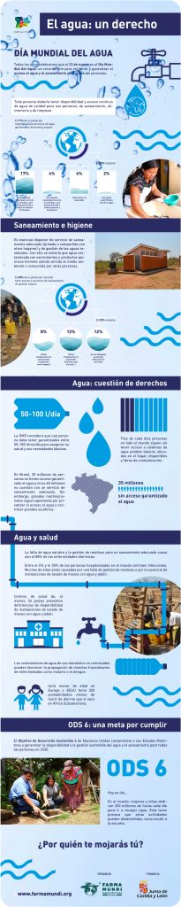 Farmamundi expone los principales datos sobre el acceso mundial al agua