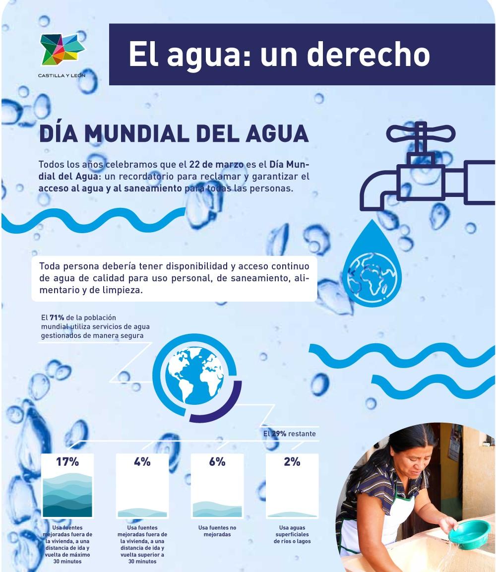 Infografía | Los datos más importantes sobre el acceso mundial al agua
