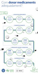 Farmamundi t'explica com realitzar donacions de medicaments adequadament