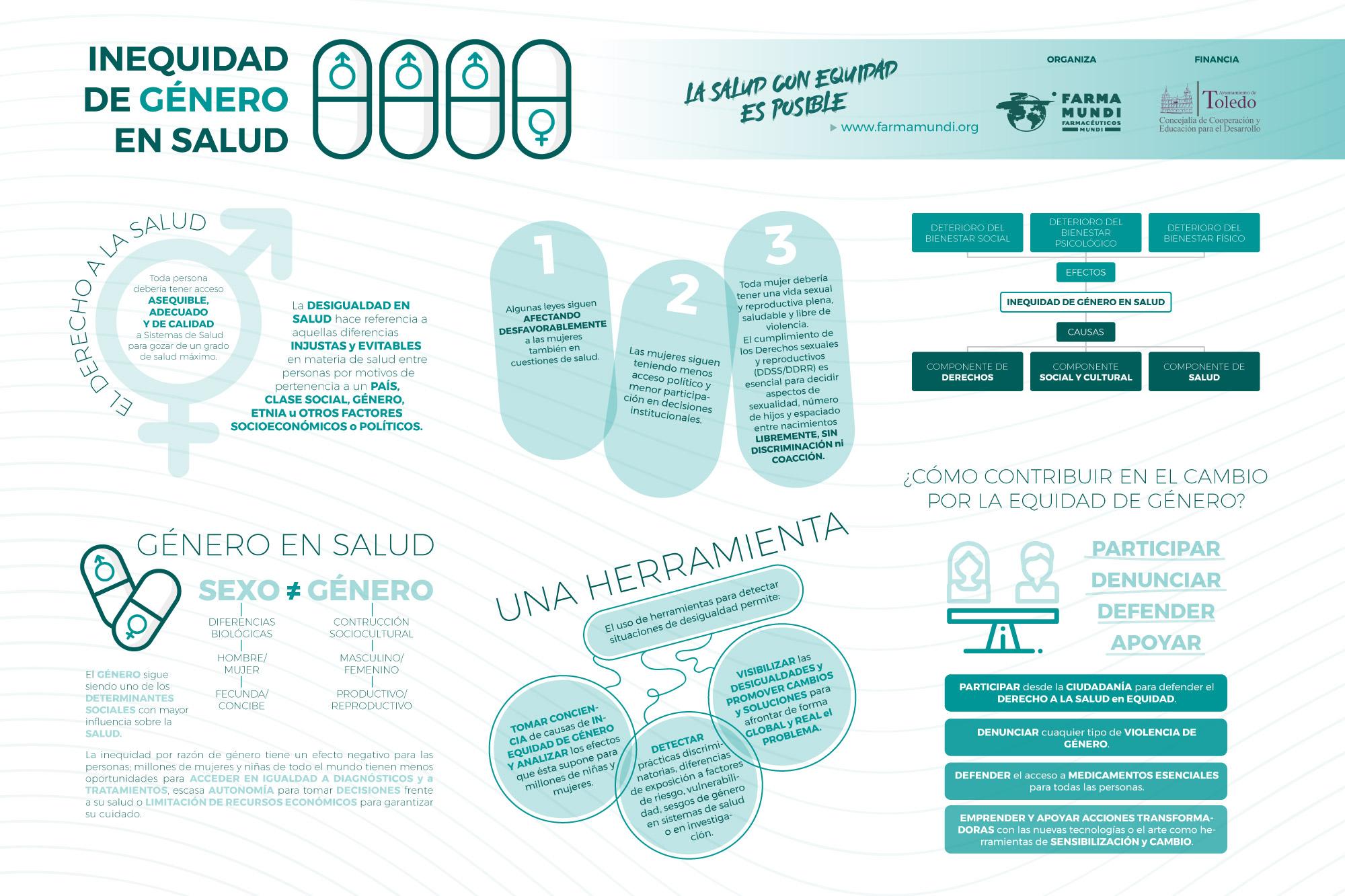 Infografía | Inequidad de género en salud